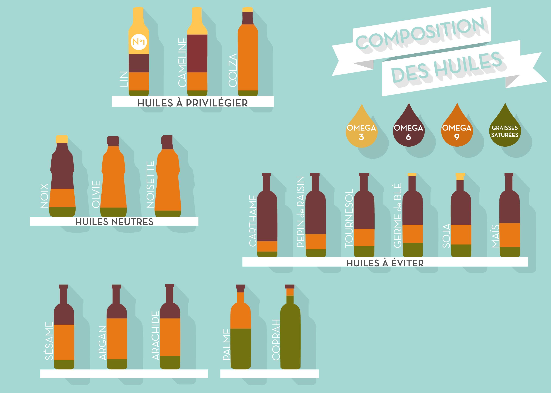 illustration huile blog 02 Les huiles d'assaisonnement